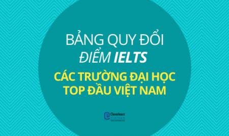 [MỚI NHẤT 2021] BẢNG QUY ĐỔI ĐIỂM IELTS CÁC TRƯỜNG ĐẠI HỌC TOP ĐẦU VIỆT NAM